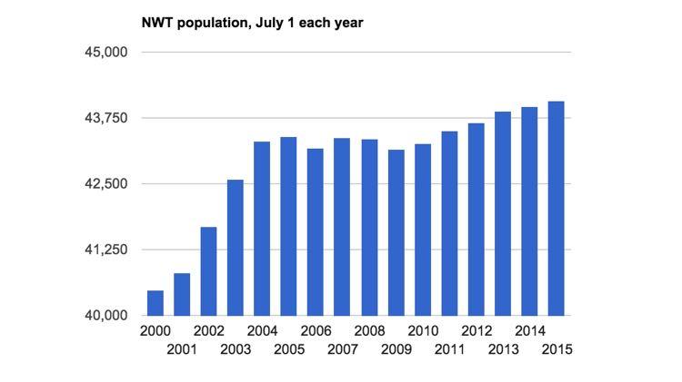 NWT population graph, September 2015