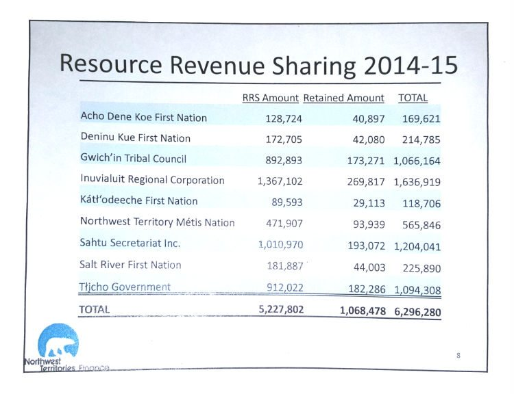 Resource revenues shared