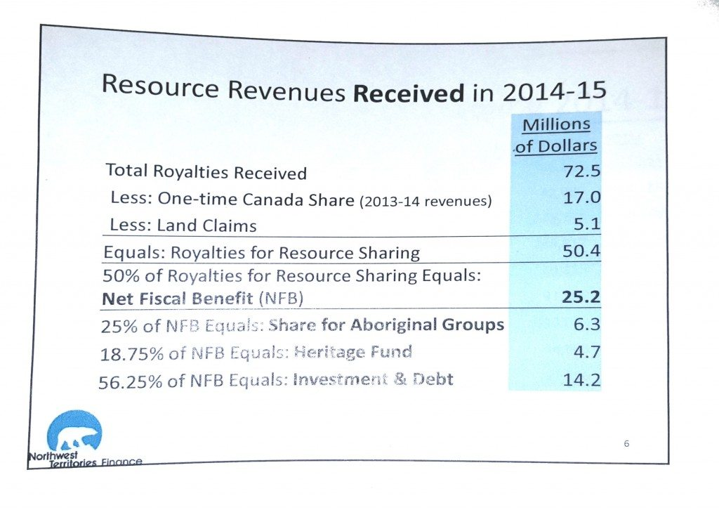 Resource revenue sharing