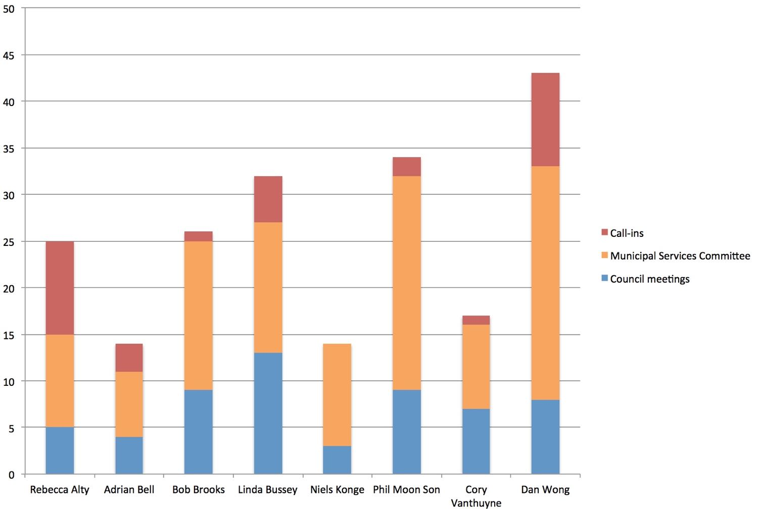 Meetings missed by councillors, 2012-2015