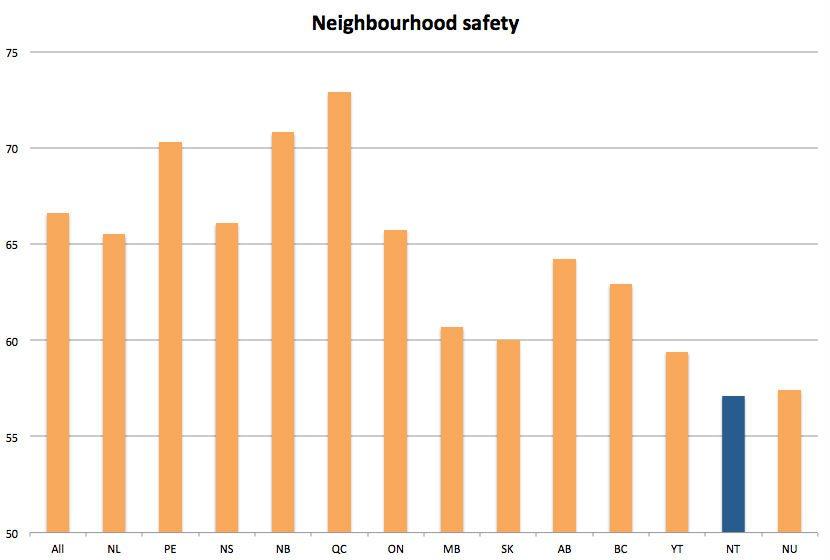 Statistics Canada data