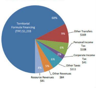 Total Revenue, 2015/16 (Millions of dollars)