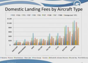 Landing fees by aircraft type.