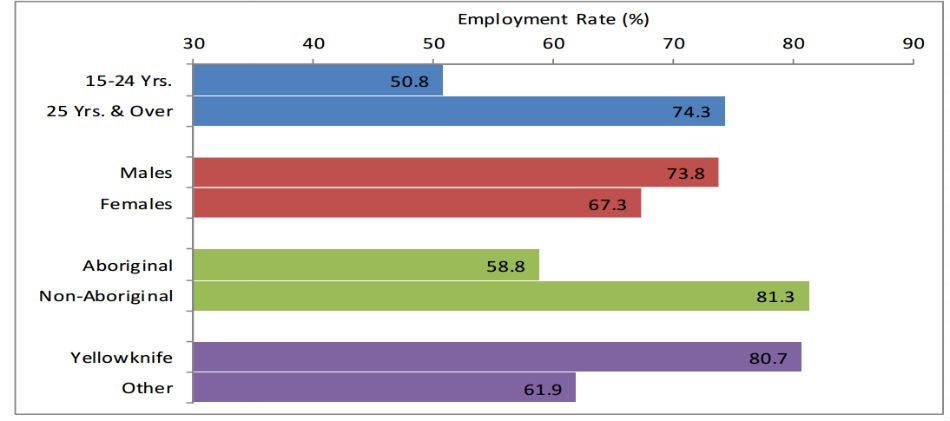 Employment rates by key characteristics, Sept. 2016.