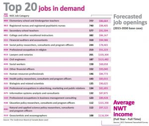 The top 20 jobs in demand in the NWT between 2015 and 2030.