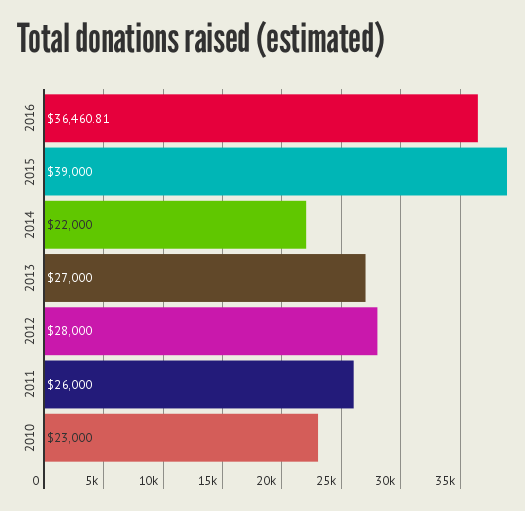 The estimated value of donations raised since 2010.